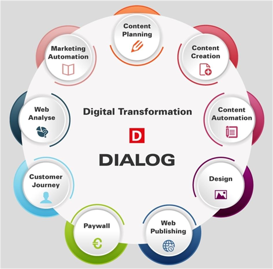 Digitale Transformation der Medien als Top-Thema der Roadshows 2020